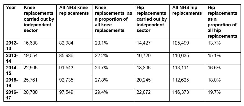 Table of NHS-funded hip and knee replacements performed by the independent sector 2012 - 2017