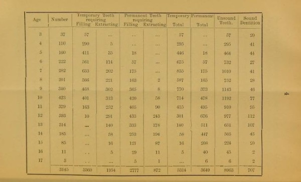 Pedley 3: table of data from The Teeth of Pauper Children