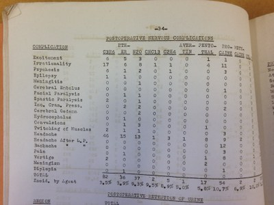 Postoperative Nervous Complications - Statistical reports for 1941-1964, Department of Anesthesiology, University of Wisconsin